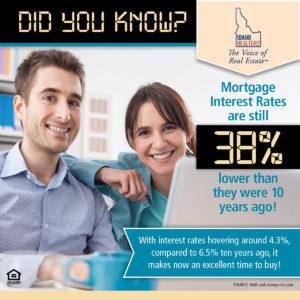 Mortage rates are around 4.8%